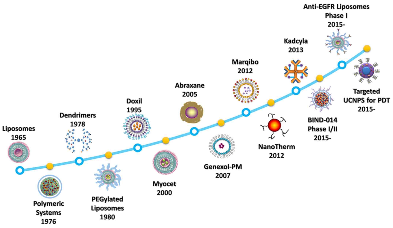 history of nanos