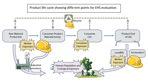 product_life_cycle_image_for_ehs_page_2016