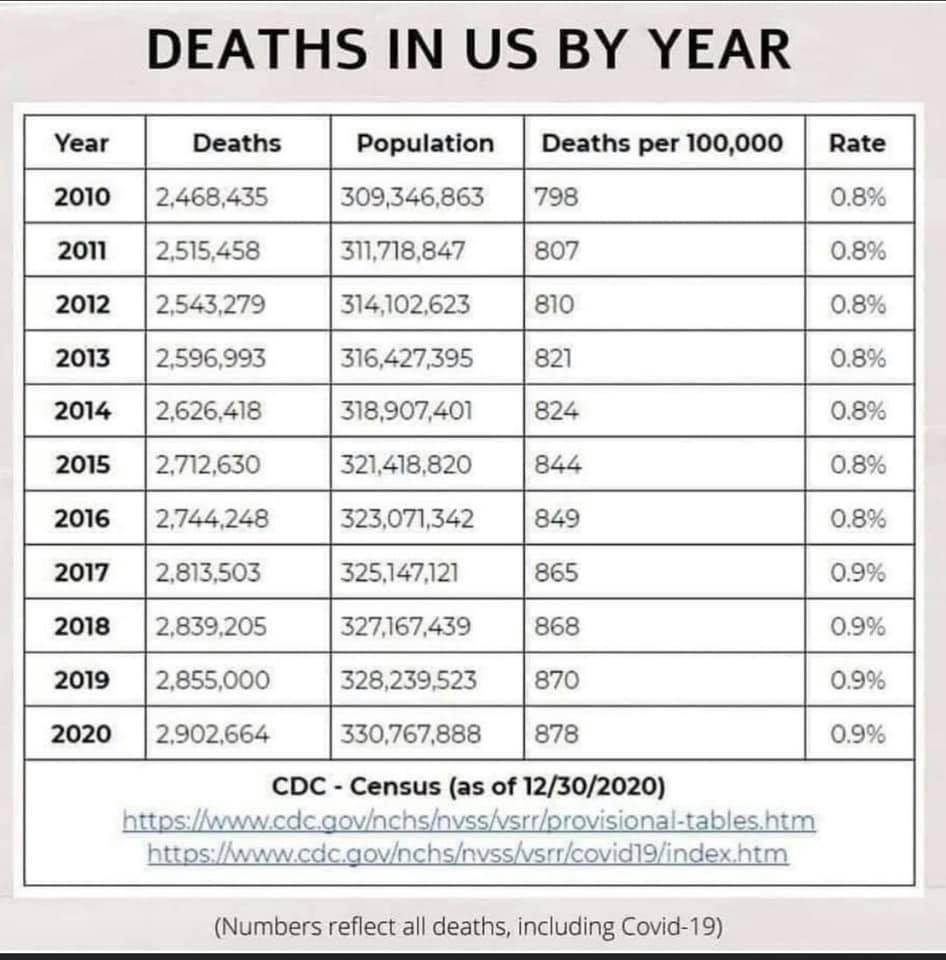 CDC - deaths per year